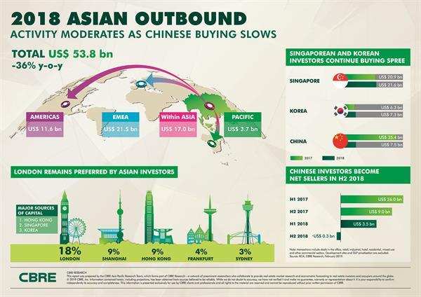 Asian Outbound Investment Declines As Investors Rebalance
